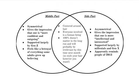 Bad Hair Day: TikTok debates middle versus side parts